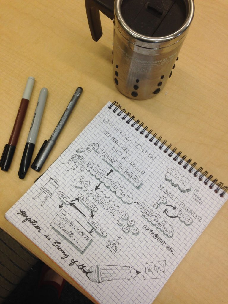 sketchnotes-engineering process
